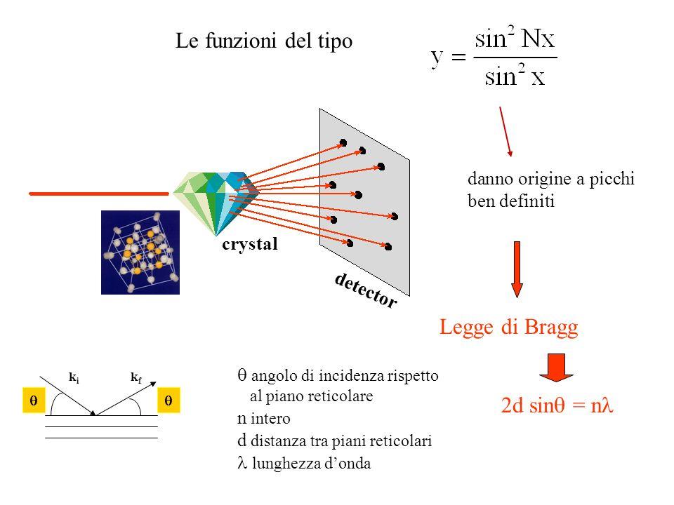 detector crystal Le funzioni del tipo danno origine a picchi ben definiti Legge di Bragg 2d sin = n angolo di incidenza rispetto al piano reticolare n