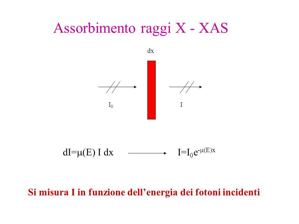 Assorbimento raggi X - XAS dx I0I0 I dI= (E) I dx I=I 0 e - (E)x Si misura I in funzione dellenergia dei fotoni incidenti