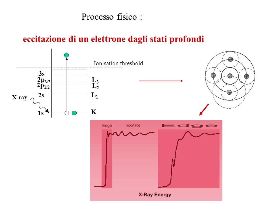 1s 2s 2p 1/2 2p 3/2 3s K L1L1 L2L2 L3L3 X-ray Ionisation threshold Processo fisico : eccitazione di un elettrone dagli stati profondi