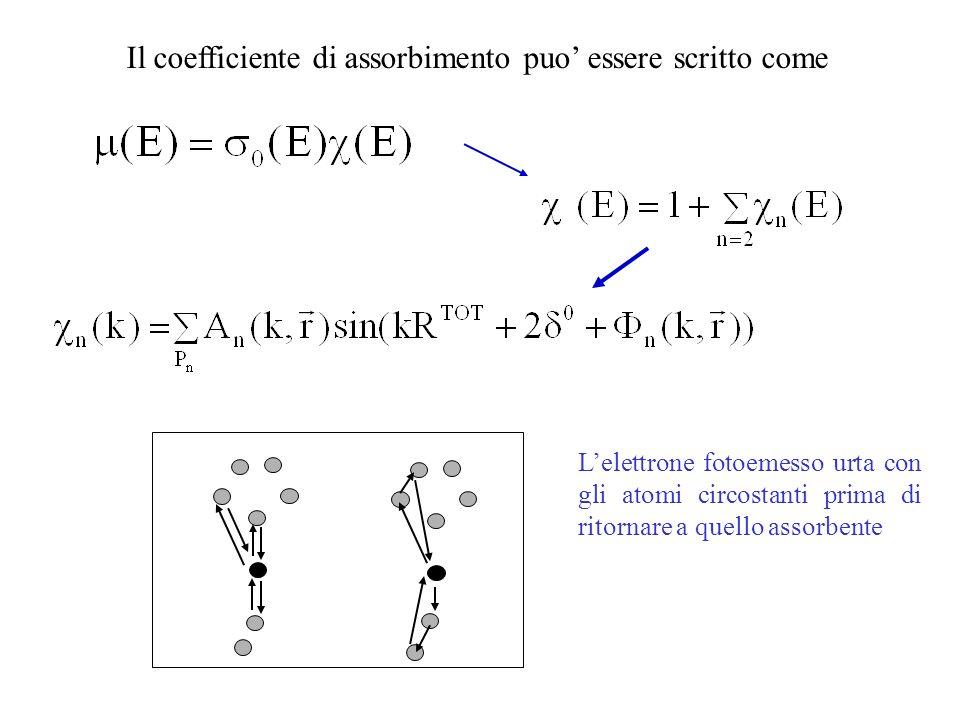 Il coefficiente di assorbimento puo essere scritto come Lelettrone fotoemesso urta con gli atomi circostanti prima di ritornare a quello assorbente