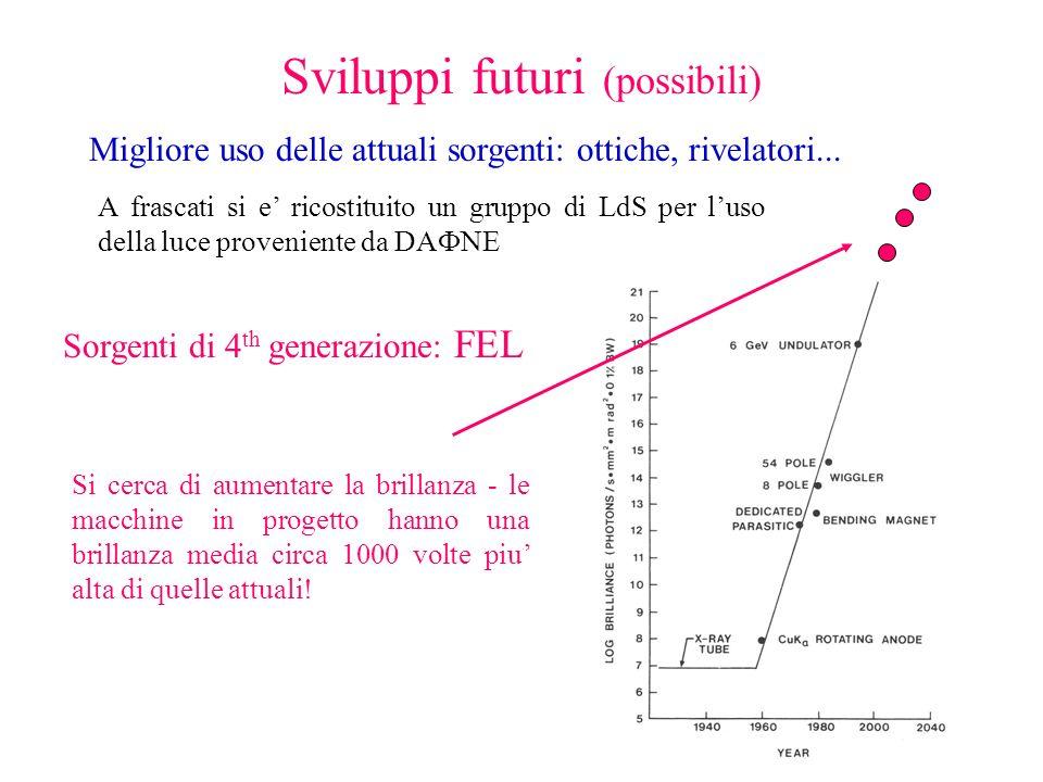 Sviluppi futuri (possibili) Migliore uso delle attuali sorgenti: ottiche, rivelatori... Sorgenti di 4 th generazione: FEL Si cerca di aumentare la bri