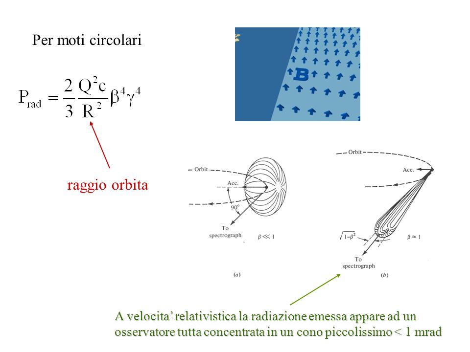 Per moti circolari raggio orbita A velocita relativistica la radiazione emessa appare ad un osservatore tutta concentrata in un cono piccolissimo < 1