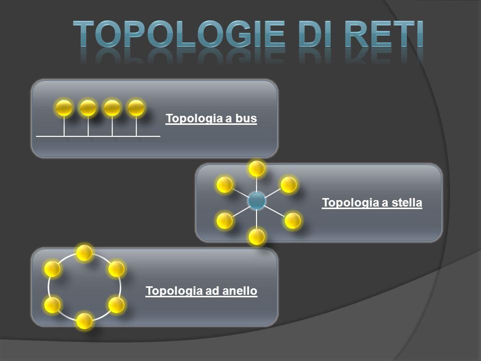 Topologia a bus Topologia a stella Topologia ad anello