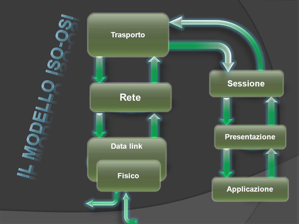 10101110010101110110 10101110110100101000 1010 … Sessione Attiva HTTP://(&%$) IP(192.168.100.8) Sessione Attiva HTTP://(&%$) IP(192.168.100.8) Sessione Attiva HTTP://(&%$) Sessione Attiva HTTP://(&%$) ciao &%$ Sessione Attiva &%$ Sessione Attiva &%$ Data link Fisico Applicazione Presentazione Sessione Trasporto Rete