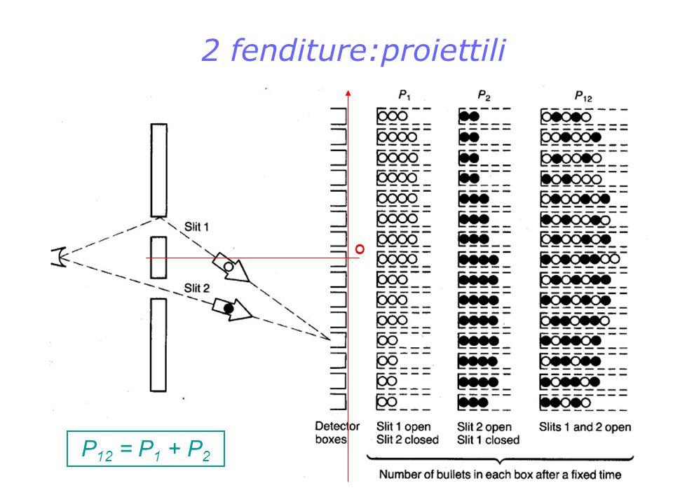 Scelta ritardata: inizialmente BS 2 è assente e viene inserito solo dopo che il fotone ha passato BS 1 Fotoni Secondo la teoria della cospirazione ciascun fotone si comporta come una particella (BS 2 è inizialmente disinserito) e sceglie uno dei 2 rami con probabilità 1/2.