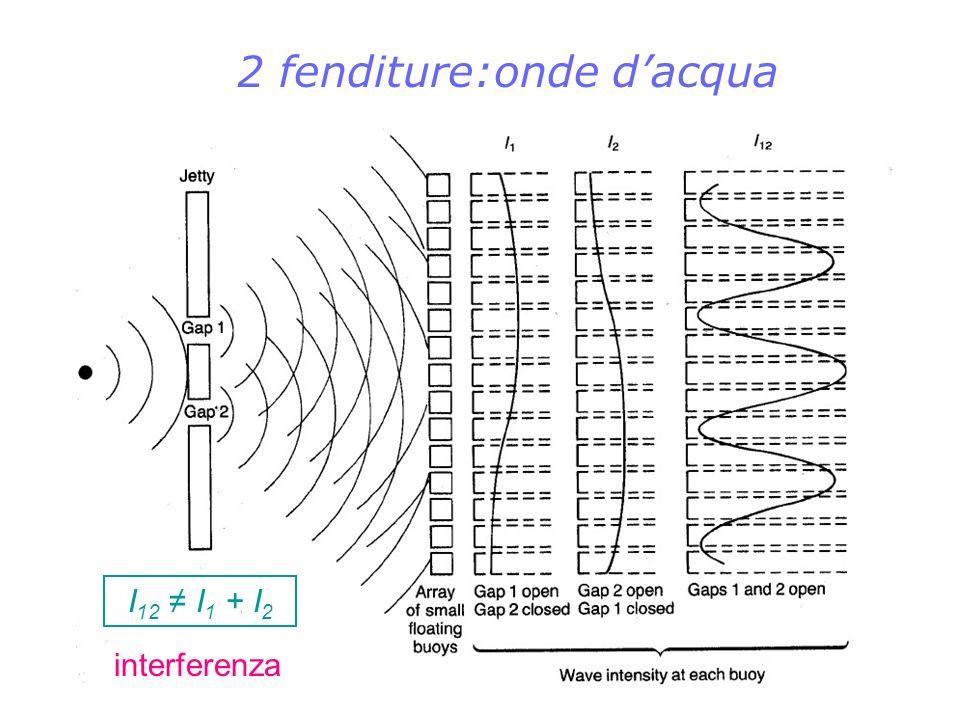 Onde di materia Elettroni come onde: de Broglie (1924)* ogni particella si propaga a cavallo di unonda pilota con impulso particella ( mv ) costante di Planck rappresentazione matematica della schizofrenia degli elettroni: connette una caratteristica ondulatoria ( ) a una particellare ( p ); non dice nulla sul meccanismo : come è possibile che uno stesso oggetto sia in un istante unonda e in quello successivo una particella .