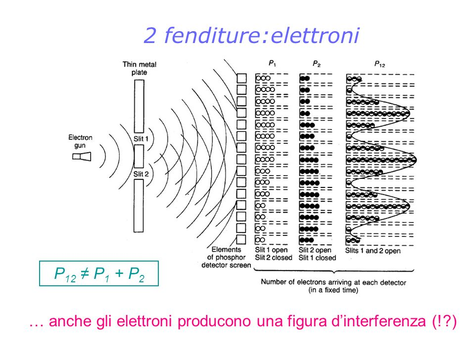 Dibattito Bohr - Einstein Congresso Solvay 1927