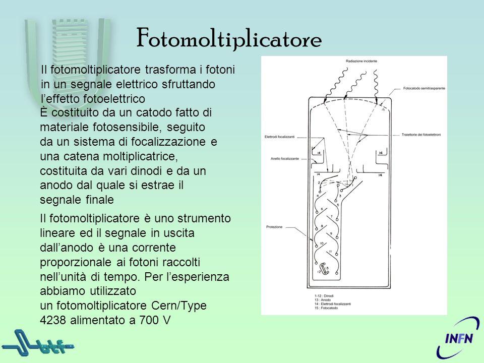 Fotomoltiplicatore Il fotomoltiplicatore trasforma i fotoni in un segnale elettrico sfruttando leffetto fotoelettrico È costituito da un catodo fatto