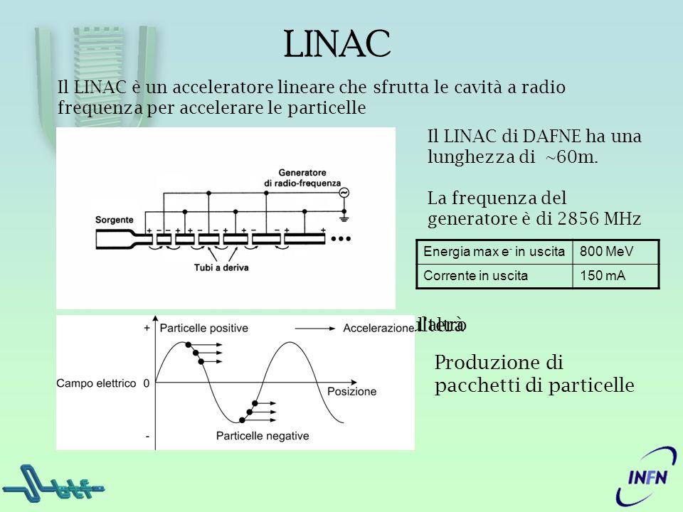 LINAC Il LINAC è un acceleratore lineare che sfrutta le cavità a radio frequenza per accelerare le particelle Il LINAC di DAFNE ha una lunghezza di ~6