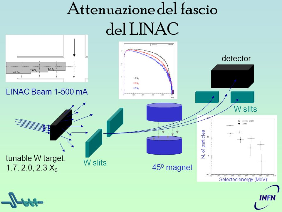 N. of particles detector Attenuazione del fascio del LINAC tunable W target: 1.7, 2.0, 2.3 X 0 LINAC Beam 1-500 mA W slits Selected energy (MeV) 45 0