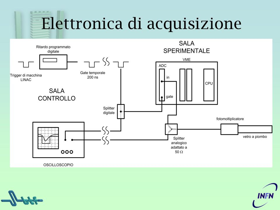 Elettronica di acquisizione