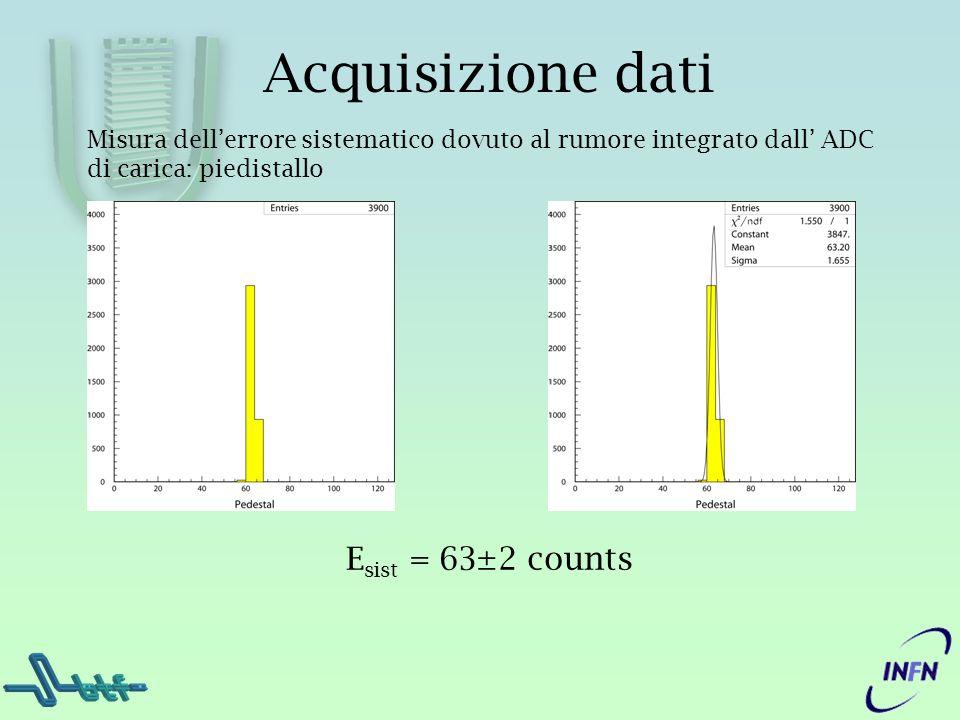 Acquisizione dati Misura dellerrore sistematico dovuto al rumore integrato dall ADC di carica: piedistallo E sist = 63±2 counts