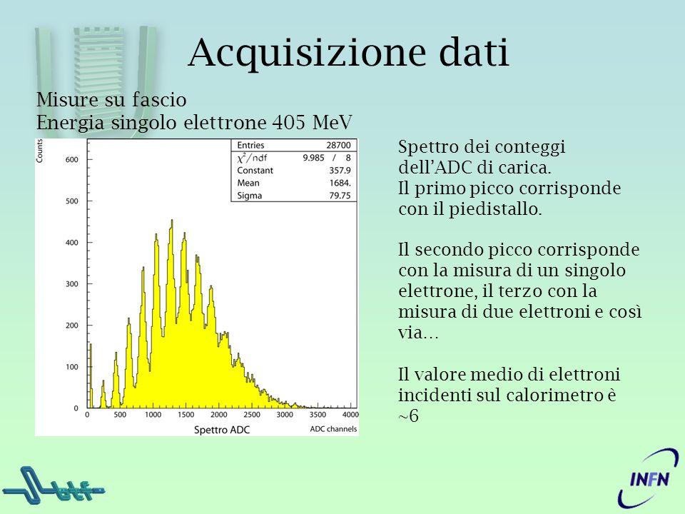 Acquisizione dati Misure su fascio Energia singolo elettrone 405 MeV Spettro dei conteggi dellADC di carica. Il primo picco corrisponde con il piedist