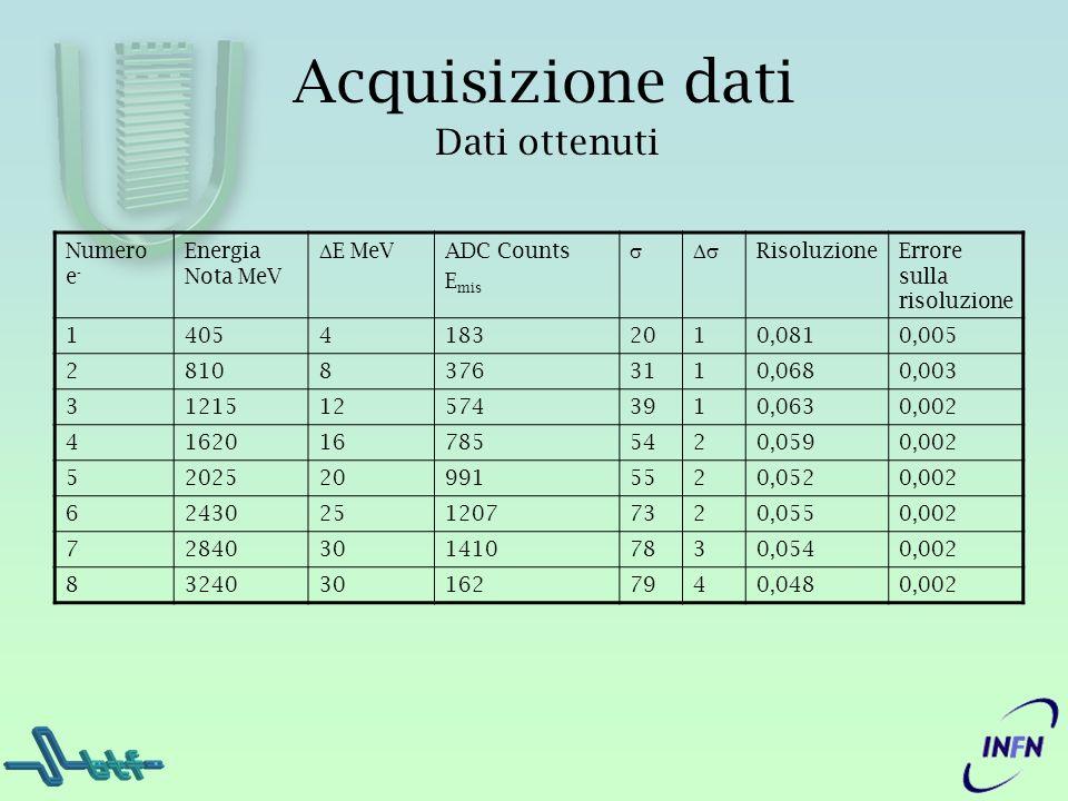 Acquisizione dati Dati ottenuti Numero e - Energia Nota MeV E MeV ADC Counts E mis RisoluzioneErrore sulla risoluzione 140541832010,0810,005 281083763