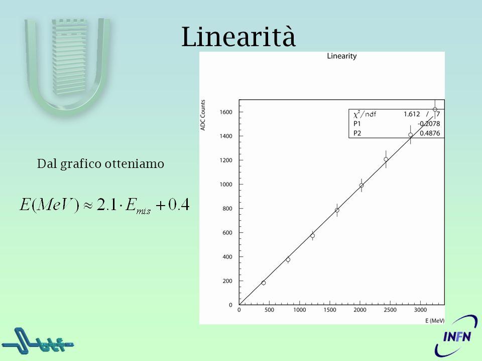 Linearità Dal grafico otteniamo