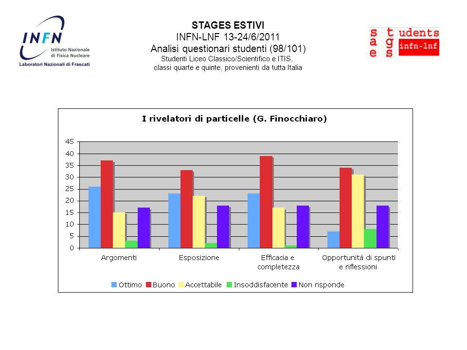 STAGES ESTIVI INFN-LNF 13-24/6/2011 Analisi questionari studenti (98/101) Studenti Liceo Classico/Scientifico e ITIS, classi quarte e quinte, provenie
