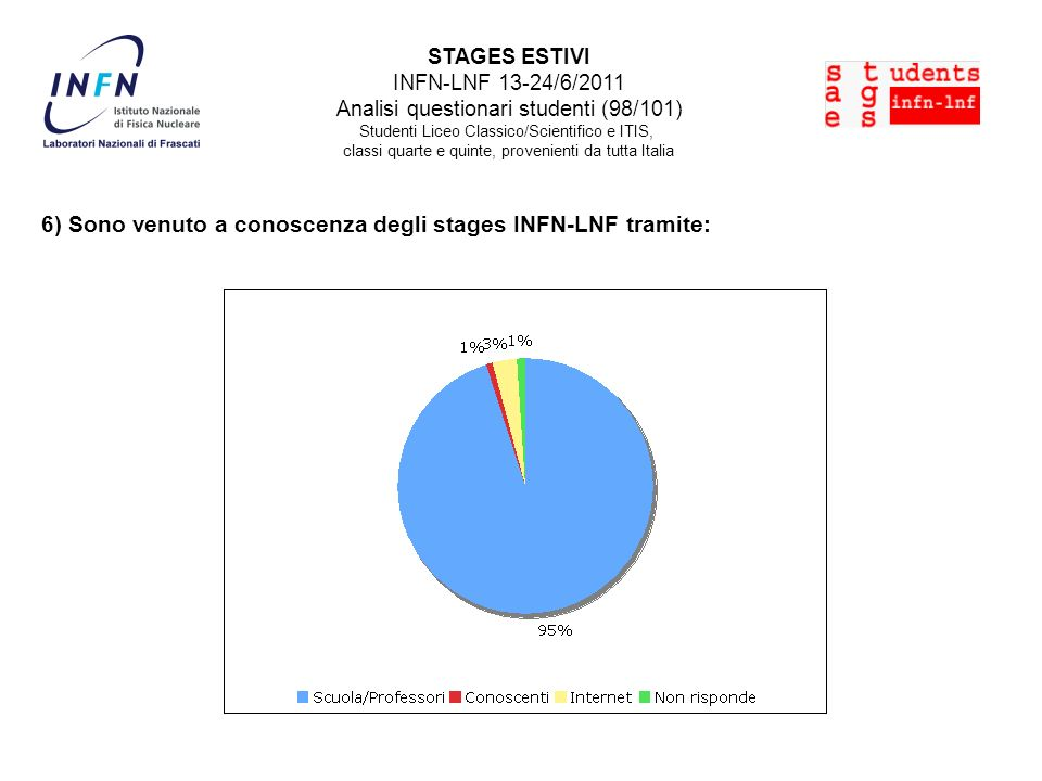 6) Sono venuto a conoscenza degli stages INFN-LNF tramite: STAGES ESTIVI INFN-LNF 13-24/6/2011 Analisi questionari studenti (98/101) Studenti Liceo Cl