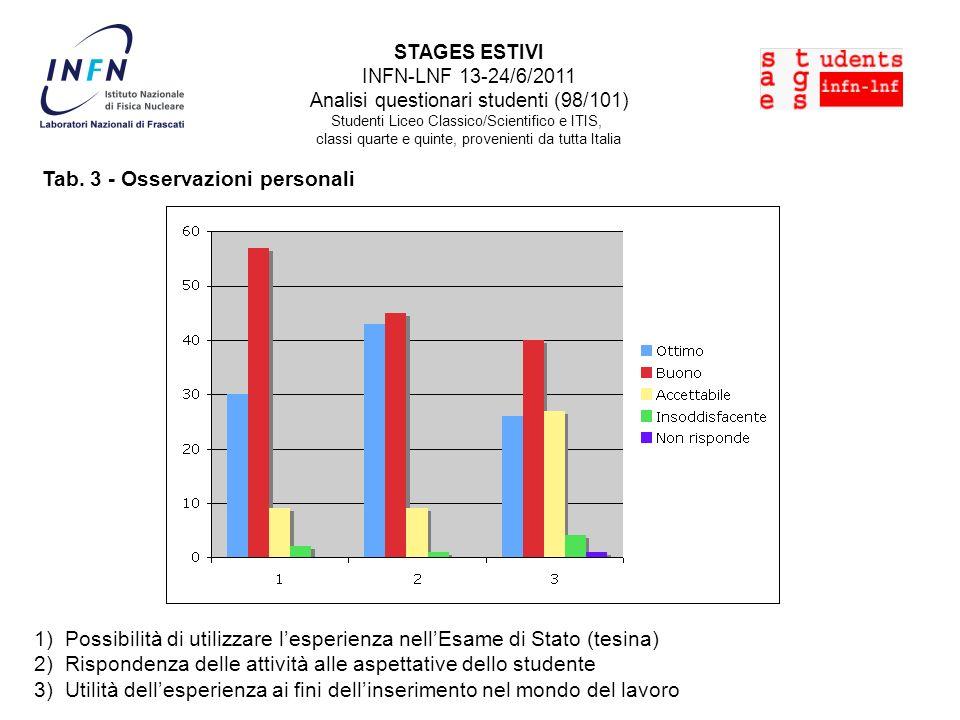 Tab.4 - Informazioni sullattività svolta 1) La durata dello stage è stata sufficiente.