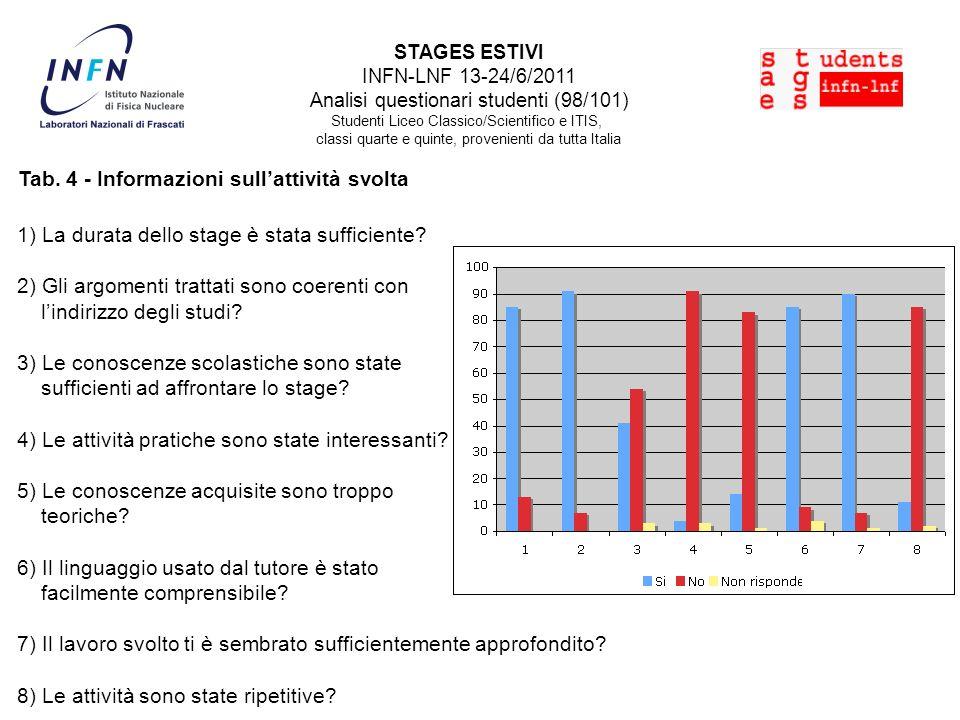 Tab. 4 - Informazioni sullattività svolta 1) La durata dello stage è stata sufficiente? 2) Gli argomenti trattati sono coerenti con lindirizzo degli s