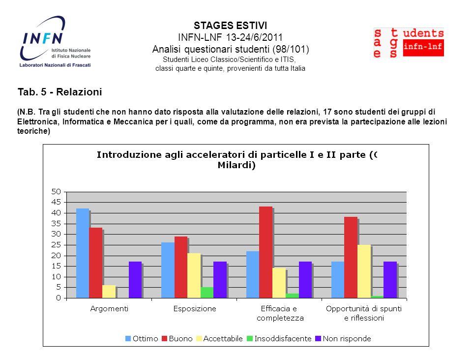 Tab. 5 - Relazioni (N.B. Tra gli studenti che non hanno dato risposta alla valutazione delle relazioni, 17 sono studenti dei gruppi di Elettronica, In