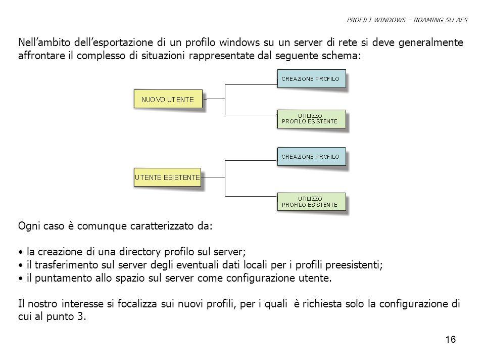 16 PROFILI WINDOWS – ROAMING SU AFS Nellambito dellesportazione di un profilo windows su un server di rete si deve generalmente affrontare il complesso di situazioni rappresentate dal seguente schema: Ogni caso è comunque caratterizzato da: la creazione di una directory profilo sul server; il trasferimento sul server degli eventuali dati locali per i profili preesistenti; il puntamento allo spazio sul server come configurazione utente.