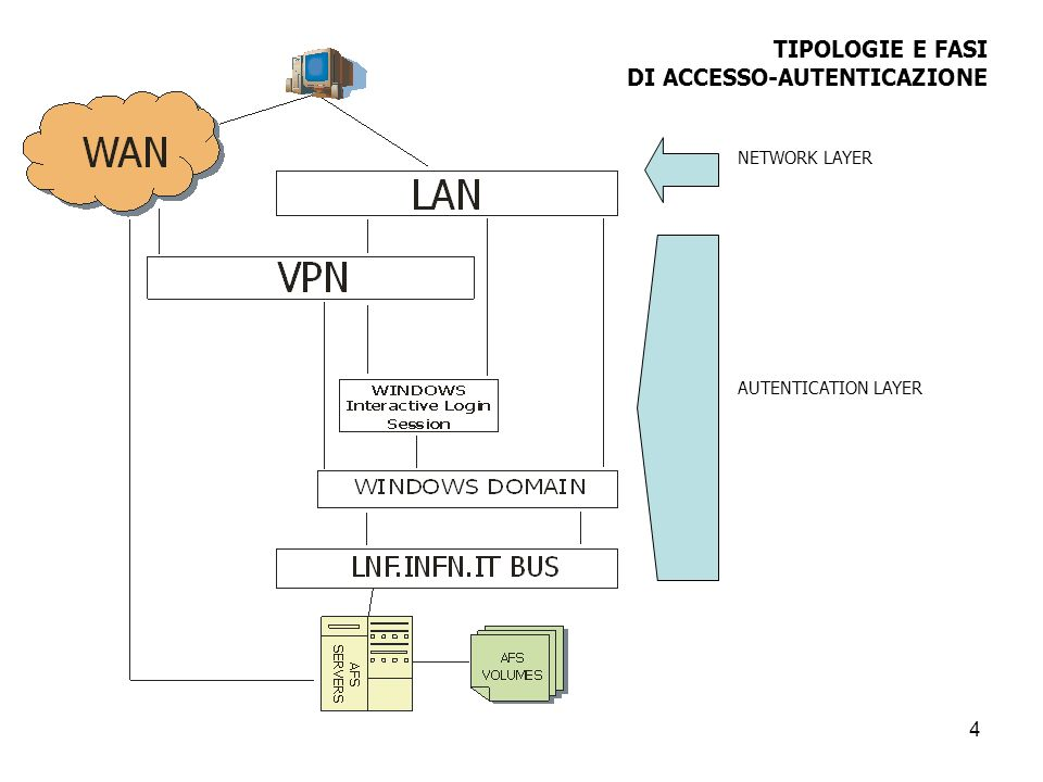 4 TIPOLOGIE E FASI DI ACCESSO-AUTENTICAZIONE NETWORK LAYER AUTENTICATION LAYER