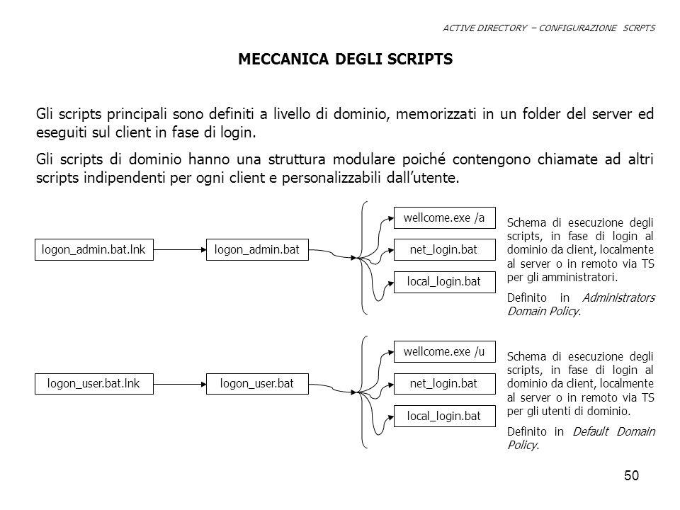50 ACTIVE DIRECTORY – CONFIGURAZIONE SCRPTS MECCANICA DEGLI SCRIPTS Gli scripts principali sono definiti a livello di dominio, memorizzati in un folder del server ed eseguiti sul client in fase di login.