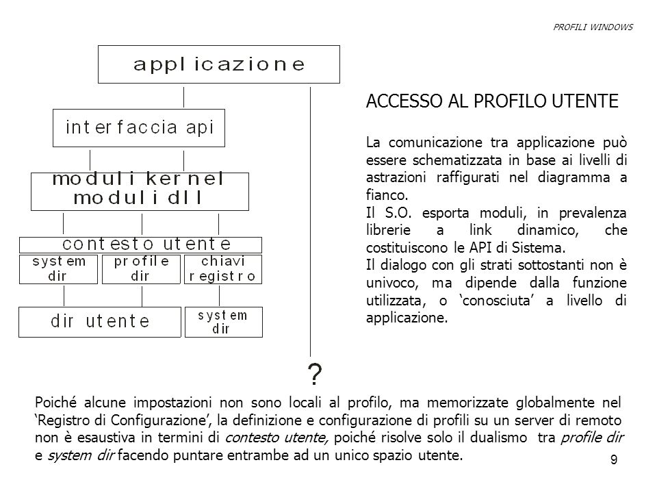 9 ACCESSO AL PROFILO UTENTE La comunicazione tra applicazione può essere schematizzata in base ai livelli di astrazioni raffigurati nel diagramma a fianco.