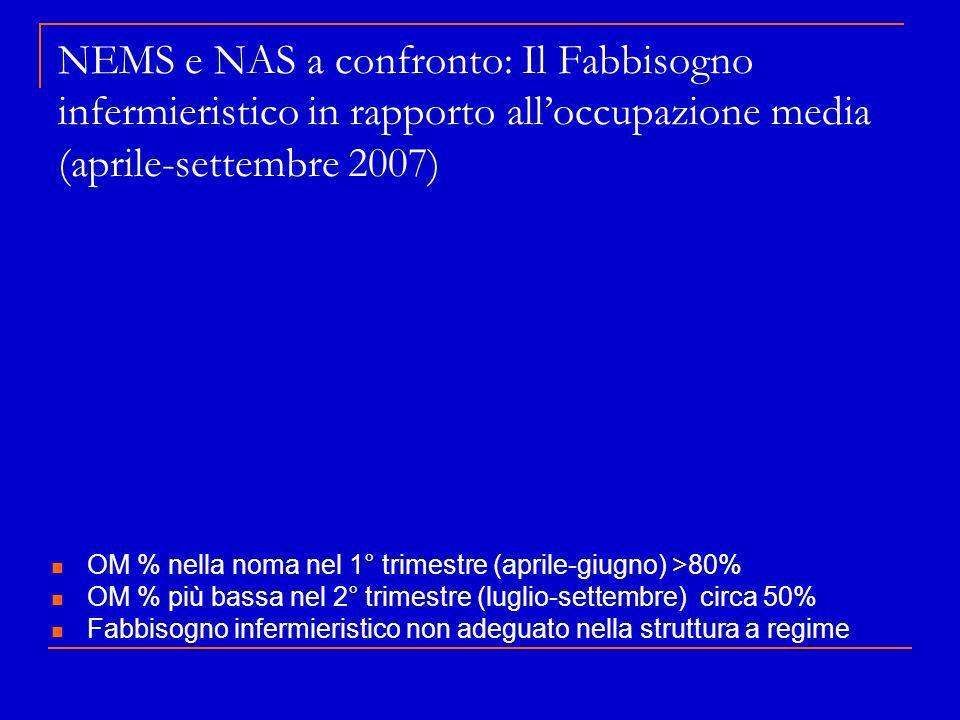 NEMS e NAS a confronto: Il Fabbisogno infermieristico in rapporto alloccupazione media (aprile-settembre 2007) OM % nella noma nel 1° trimestre (april