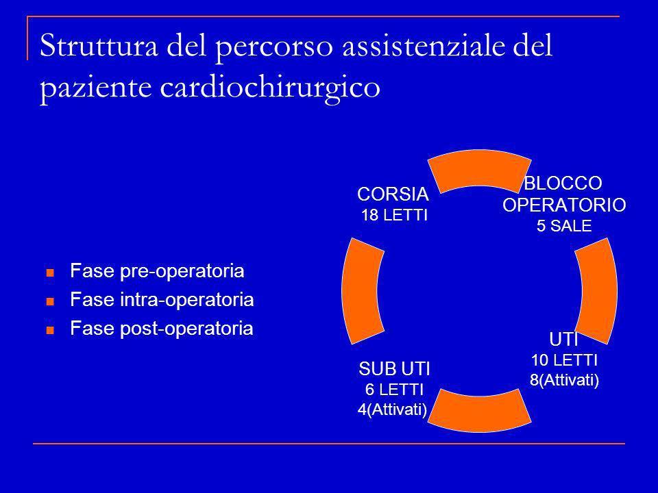 Struttura del percorso assistenziale del paziente cardiochirurgico Fase pre-operatoria Fase intra-operatoria Fase post-operatoria BLOCCO OPERATORIO 5