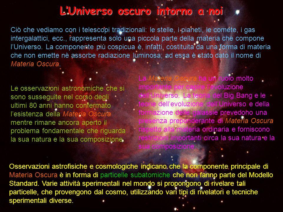 Evidenze sperimentali sullesistenza della Materia Oscura Numerose altre evidenze sperimentali dellesistenza della Materia Oscura nellUniverso sono state ottenute negli anni successivi.