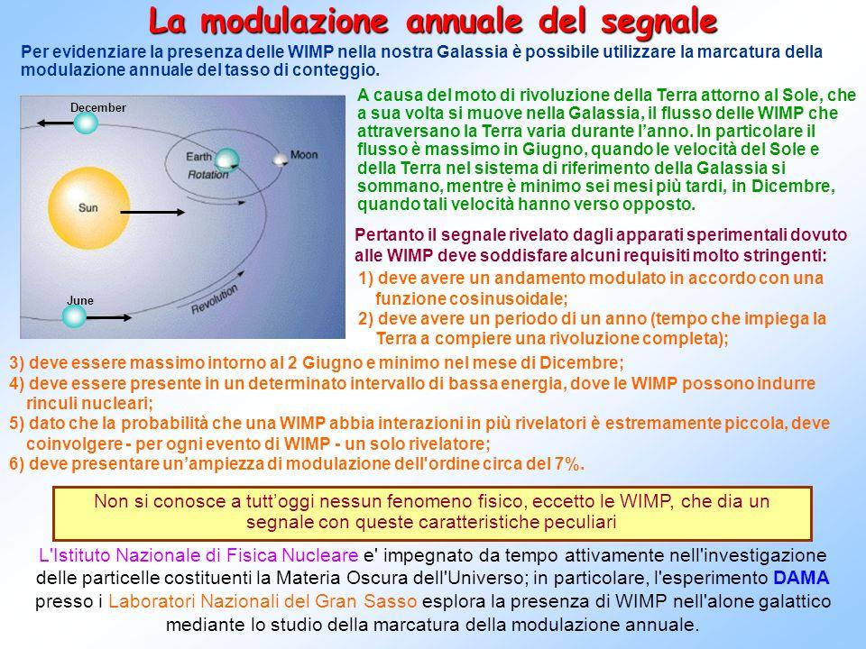 Un esperimento completo: DAMA/NaI DAMA (DArk MAtter experiment), presso i Laboratori Nazionali del Gran Sasso (LNGS) dellIstituto Nazionale di Fisica Nucleare, è un esperimento che investiga la presenza delle WIMP nella Galassia studiando la marcatura della modulazione annuale e utilizzando rivelatori di NaI(Tl) a bassa radioattività intrinseca.