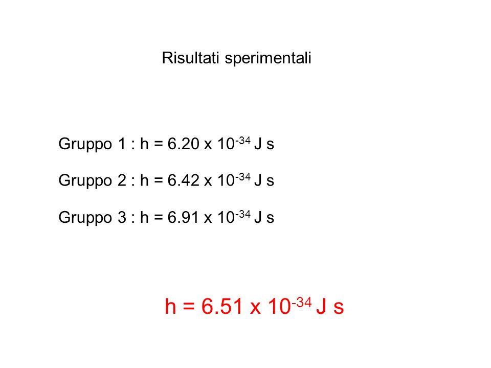 Risultati sperimentali Gruppo 1 : h = 6.20 x 10 -34 J s Gruppo 2 : h = 6.42 x 10 -34 J s Gruppo 3 : h = 6.91 x 10 -34 J s h = 6.51 x 10 -34 J s