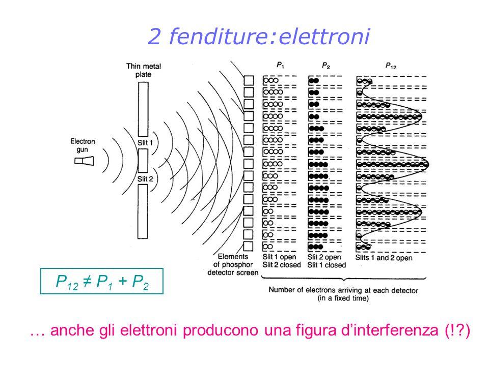 2 fenditure:elettroni … anche gli elettroni producono una figura dinterferenza (!?) P 12 P 1 + P 2