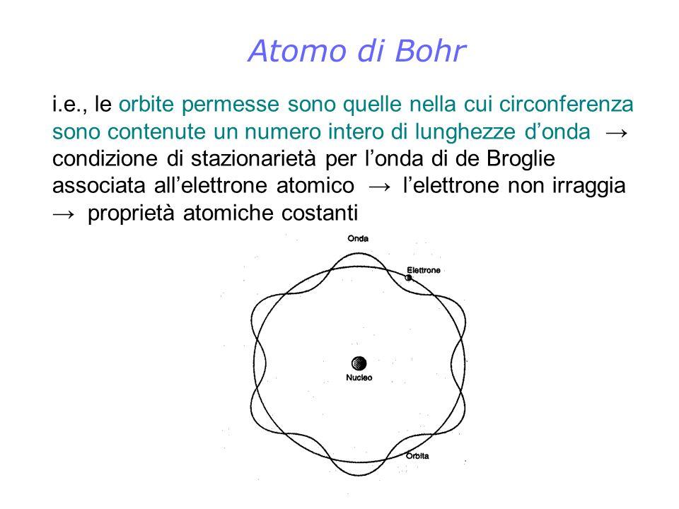 Atomo di Bohr i.e., le orbite permesse sono quelle nella cui circonferenza sono contenute un numero intero di lunghezze donda condizione di stazionari