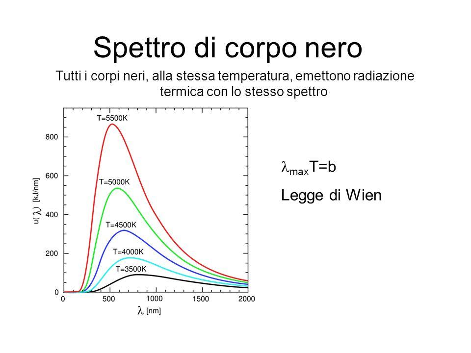 Spettro di corpo nero Tutti i corpi neri, alla stessa temperatura, emettono radiazione termica con lo stesso spettro max T=b Legge di Wien