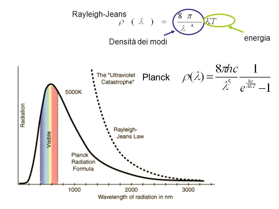 Planck Densità dei modi energia Rayleigh-Jeans