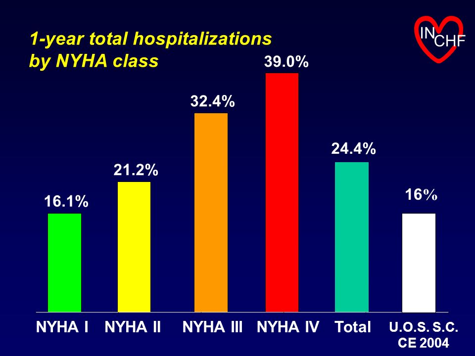 1-year total hospitalizations by NYHA class IN CHF 16.1% 21.2% 32.4% 39.0% 24.4% NYHA INYHA IINYHA IIINYHA IVTotal 16 % U.O.S. S.C. CE 2004