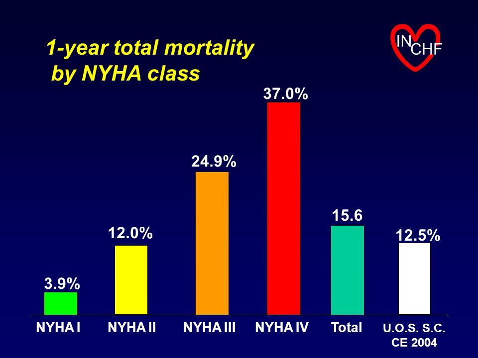 1-year total mortality by NYHA class IN CHF 3.9% 12.0% 24.9% 37.0% NYHA INYHA IINYHA IIINYHA IVTotal 15.6 12.5% U.O.S. S.C. CE 2004