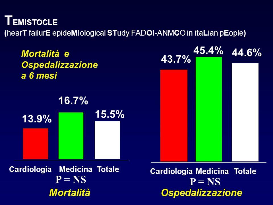 Mortalità e Ospedalizzazione a 6 mesi 13.9% 16.7% 15.5% CardiologiaMedicinaTotale Mortalità P = NS 43.7% 45.4% 44.6% CardiologiaMedicinaTotale Ospedal