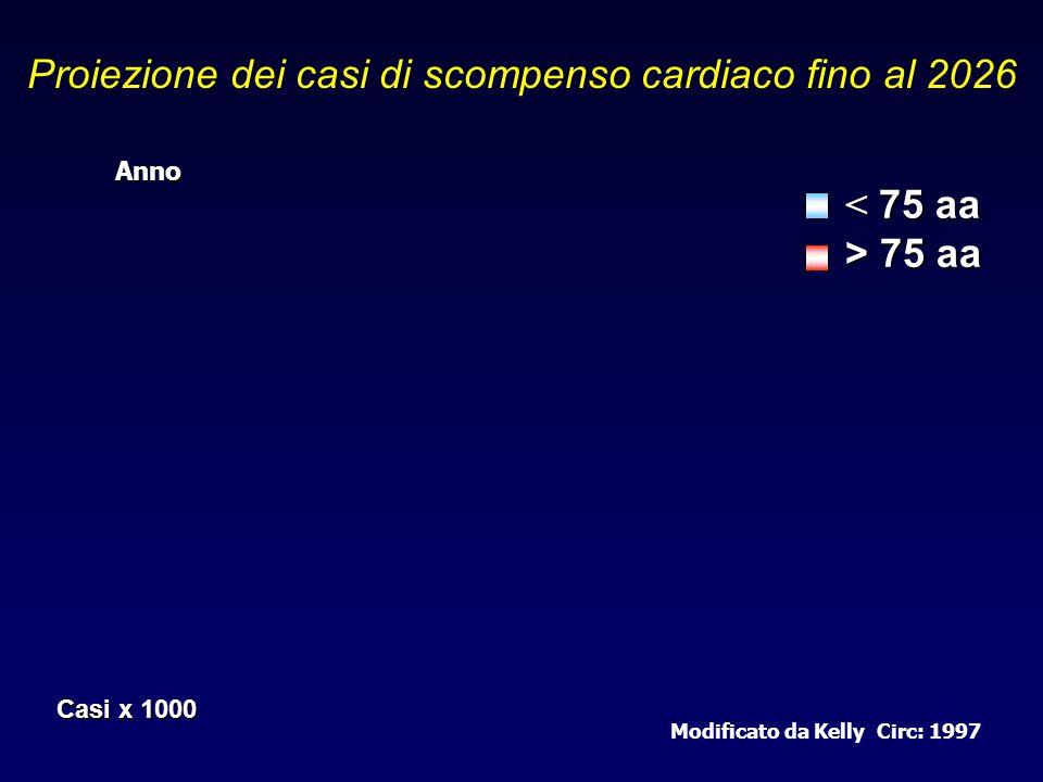 Anno Casi x 1000 Proiezione dei casi di scompenso cardiaco fino al 2026 Modificato da Kelly Circ: 1997 < 75 aa > 75 aa