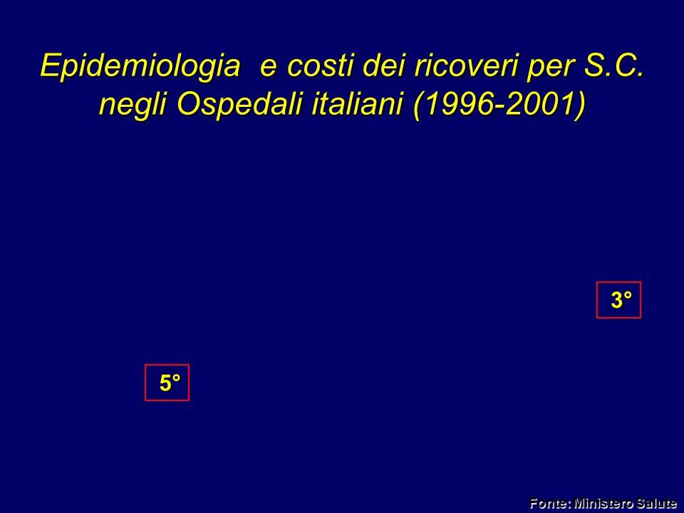 Epidemiologia e costi dei ricoveri per S.C. negli Ospedali italiani (1996-2001) 5° 5° 3° 3° Fonte: Ministero Salute