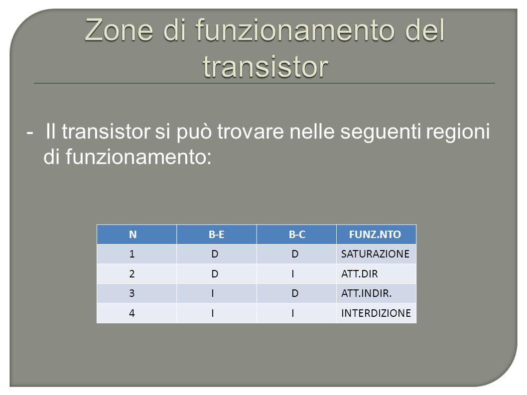 - Il transistor si può trovare nelle seguenti regioni di funzionamento: N B-E B-C FUNZ.NTO 1 D DSATURAZIONE 2 D IATT.DIR 3 I DATT.INDIR. 4 I IINTERDIZ