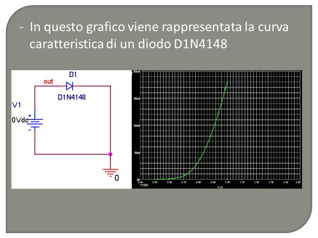 - In questo grafico viene rappresentata la curva caratteristica di un diodo D1N4148