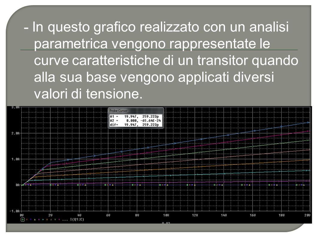 - In questo grafico realizzato con un analisi parametrica vengono rappresentate le curve caratteristiche di un transitor quando alla sua base vengono