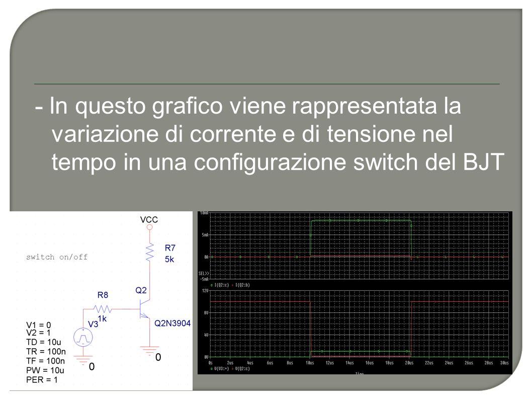 - In questo grafico viene rappresentata la variazione di corrente e di tensione nel tempo in una configurazione switch del BJT