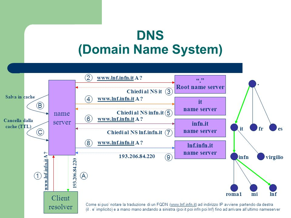 DNS (Domain Name System). Root name server it name server infn.it name server lnf.infn.it name server name server Client resolver www.lnf.infn.itwww.l