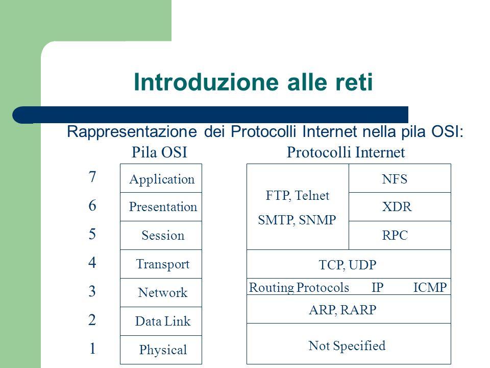 Introduzione alle reti LIP e un protocollo di comunicazione che definisce che ogni nodo di una rete deve avere un indirizzo unico, chiamato indirizzo IP e deve essere diverso da quello di un altro nodo presente sulla stessa rete.