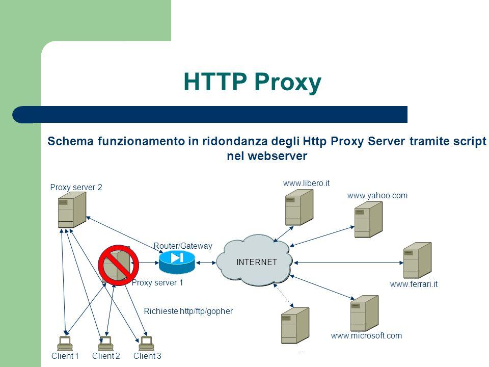 HTTP Proxy INTERNET Proxy server 1 Router/Gateway Client 3Client 2Client 1 www.libero.it www.yahoo.com www.ferrari.it www.microsoft.com … Richieste http/ftp/gopher Schema funzionamento in ridondanza degli Http Proxy Server tramite script nel webserver Proxy server 2