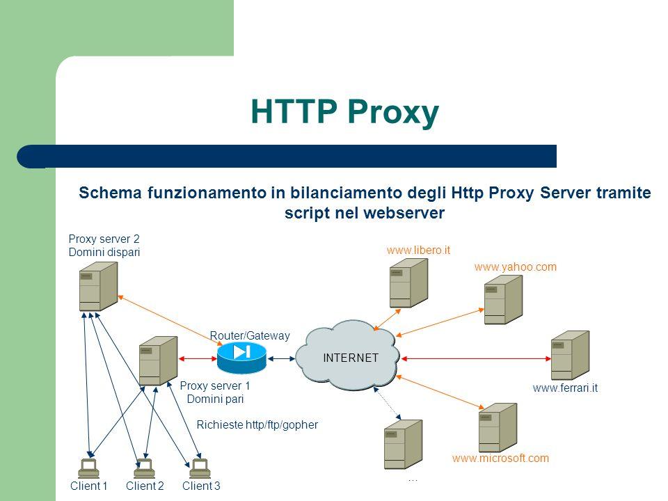 HTTP Proxy INTERNET Proxy server 1 Domini pari Router/Gateway Client 3Client 2Client 1 www.libero.it www.yahoo.com www.ferrari.it www.microsoft.com … Richieste http/ftp/gopher Schema funzionamento in bilanciamento degli Http Proxy Server tramite script nel webserver Proxy server 2 Domini dispari